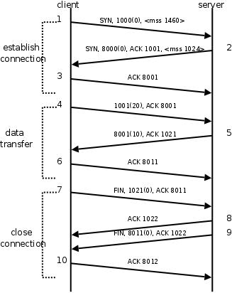 tcpip协议_7. TCP协议
